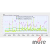 Blok A, ukázka emisních dat při testech výkonových hladin a trendů.